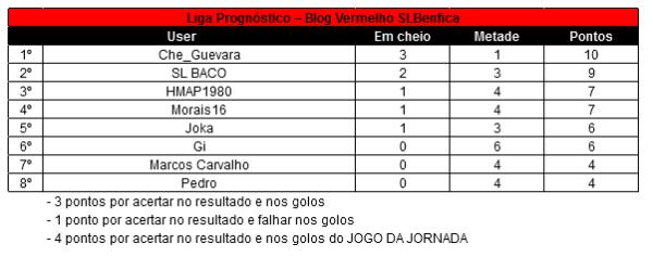 15a Jornada Liga Prognóstico 12-13 - Jornada