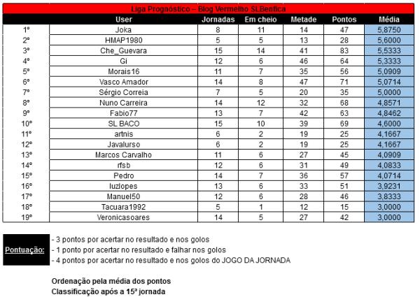 15a Jornada Liga Prognóstico 12-13 - Total
