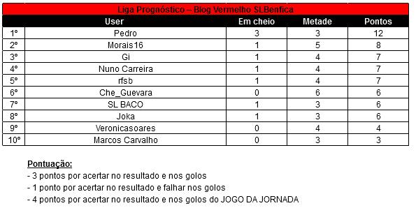 16a Jornada Liga Prognóstico 12-13 - Jornada