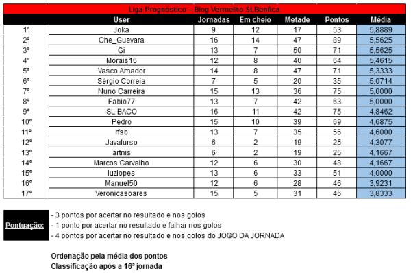 16a Jornada Liga Prognóstico 12-13 - Total
